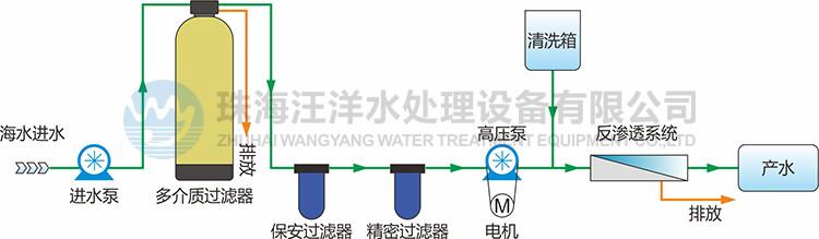 船用海水淡化
