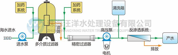 集装箱式海水淡化处理设备流程图
